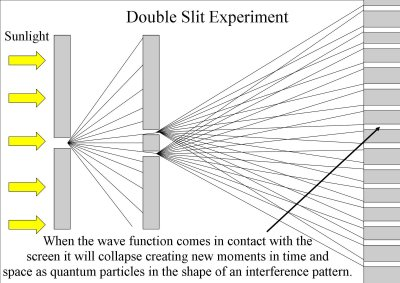 Double Slit Experiment four